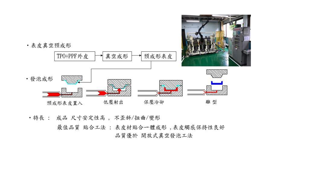 軟質儀表板製作過程│裕器工業股份有限公司
